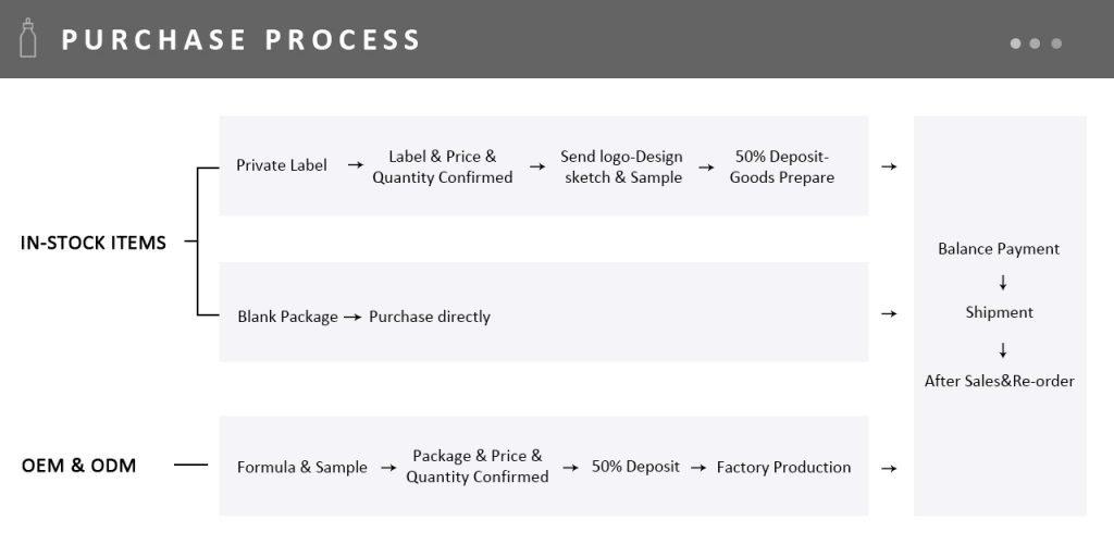 oem private label process
