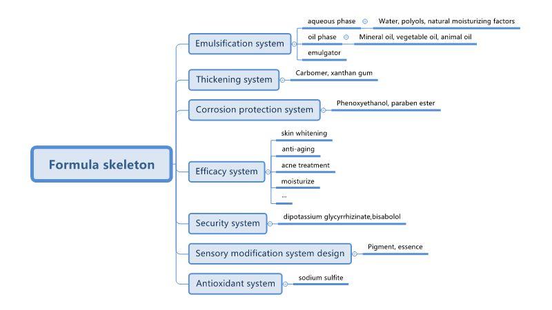 7 Major System 4